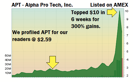 AlphaPro Tech - A Top Penny Stock Pick Chart 300% Gains