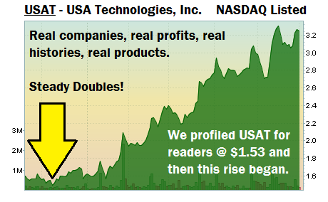 Nasdaq Listed USA Technologies (USAT) Chart