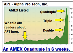 Alpha Pro Tech - AMEX Penny Stock Picks Chart