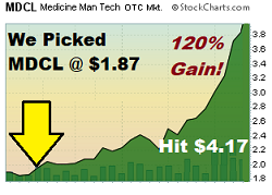 MDCL - Penny Stock Pick