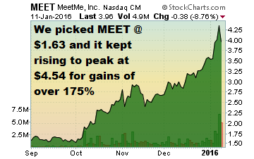 2016 Penny Stock Pick: MeetMe, Inc.